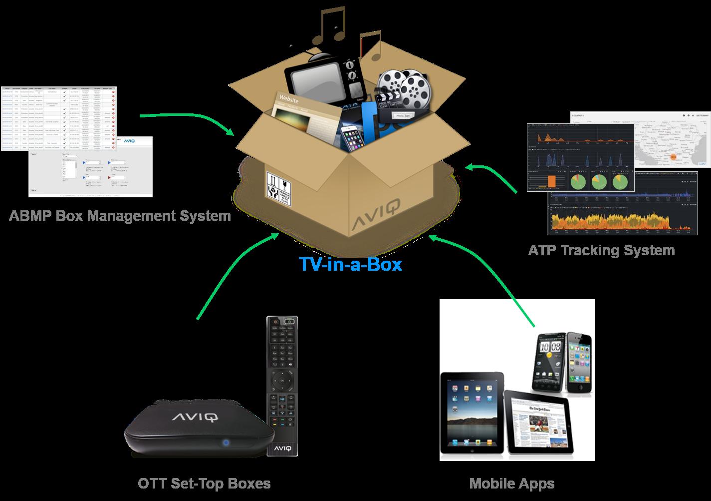 TV-in-a-Box